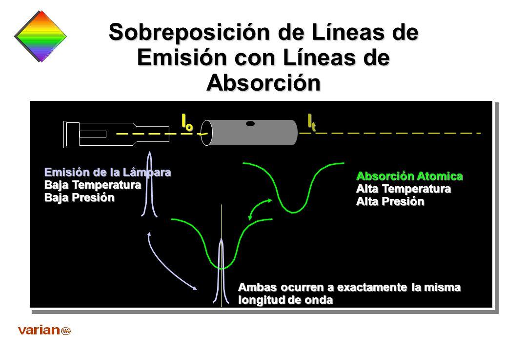 Sobreposición de Líneas de Emisión con Líneas de Absorción