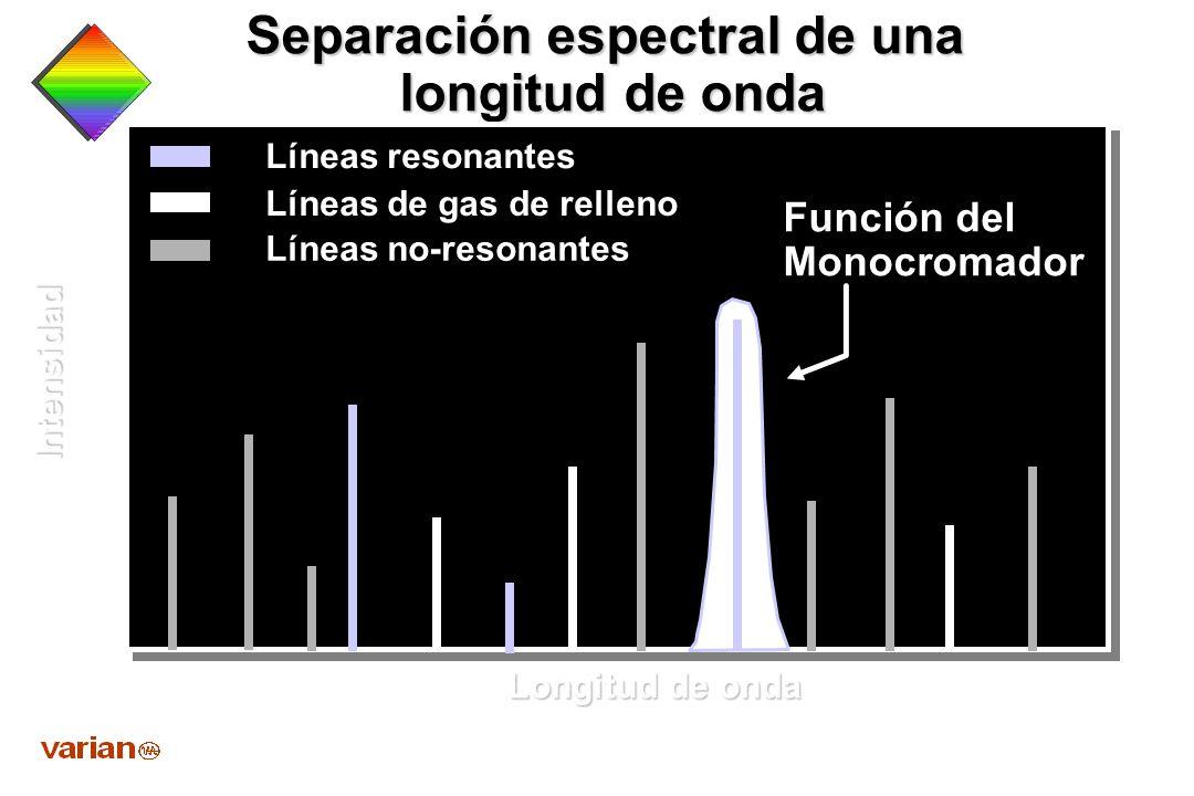 Separación espectral de una