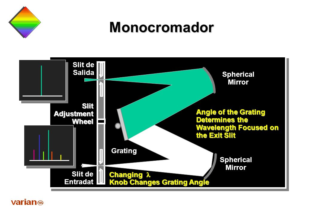 Monocromador Slit de Salida Spherical Mirror Slit Adjustment