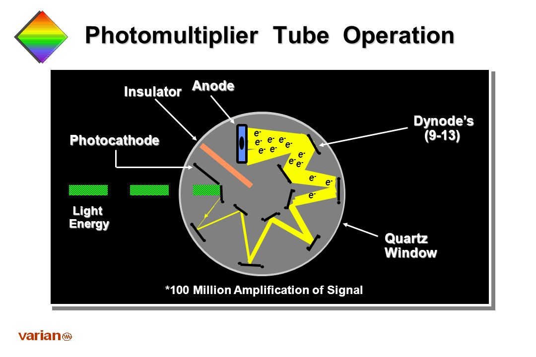 Photomultiplier Tube Operation