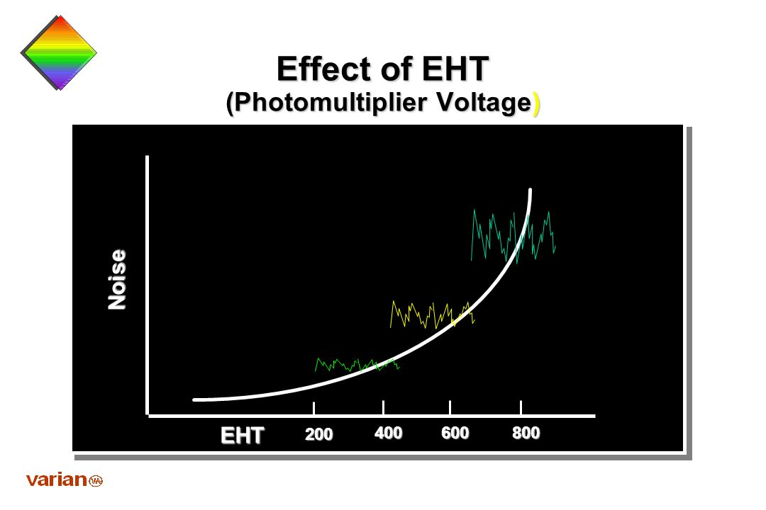 Effect of EHT (Photomultiplier Voltage)