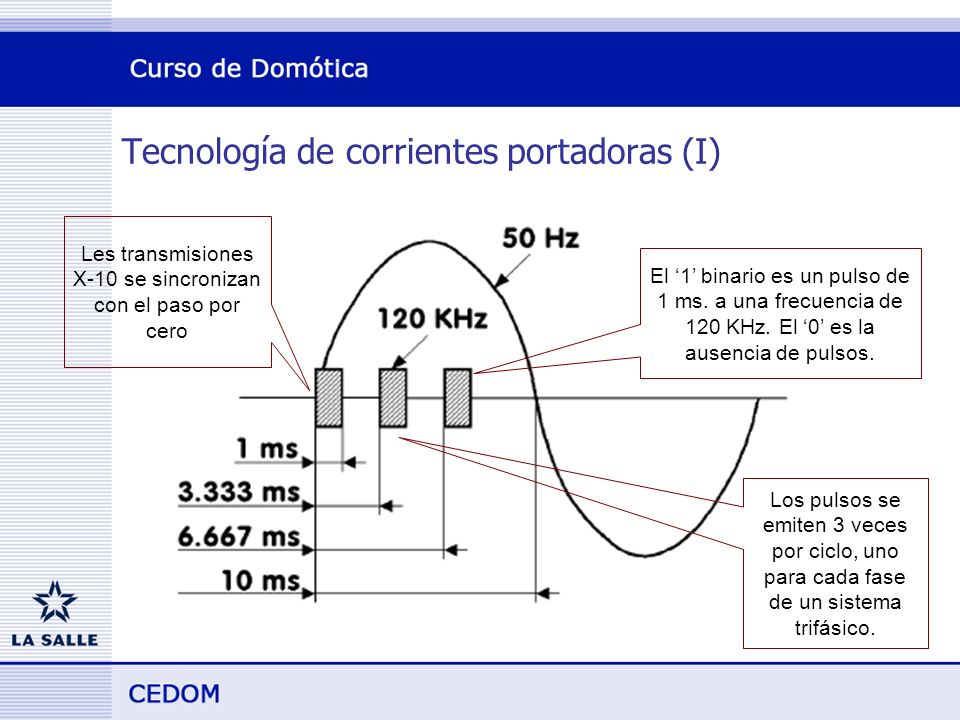 Tecnología de corrientes portadoras (I)