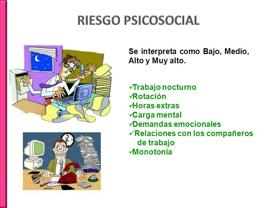 RIESGO PSICOSOCIAL Se interpreta como Bajo, Medio, Alto y Muy alto.
