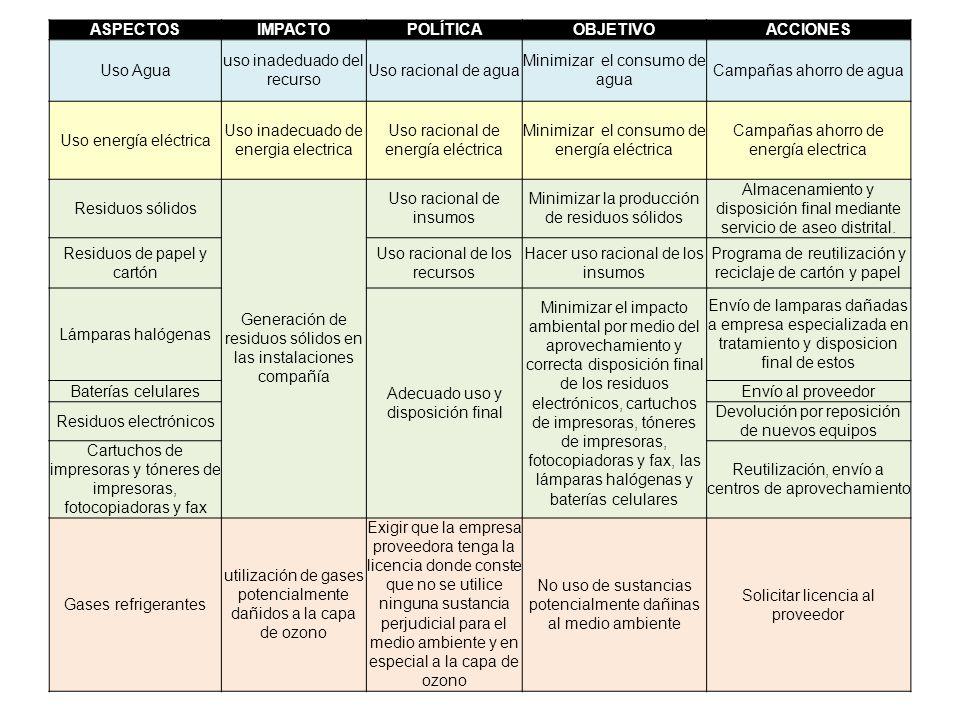 ASPECTOS IMPACTO POLÍTICA OBJETIVO ACCIONES
