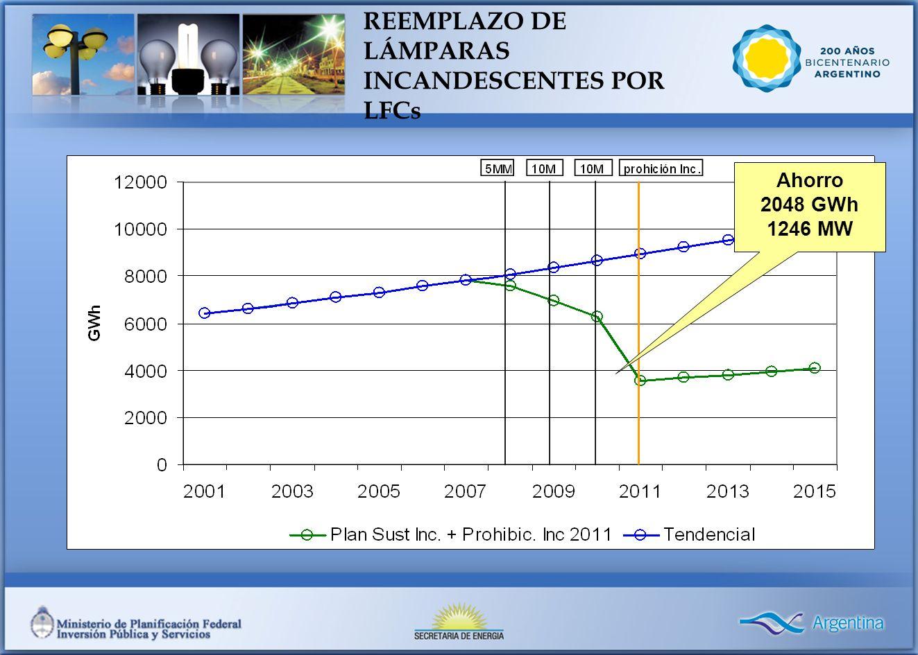 REEMPLAZO DE LÁMPARAS INCANDESCENTES POR LFCs