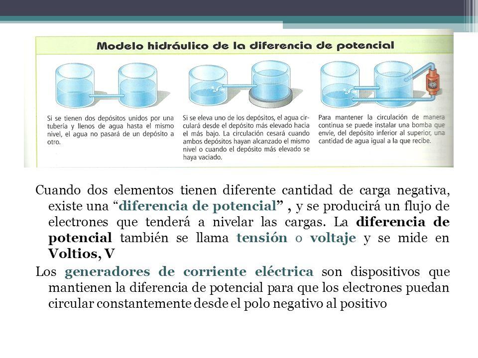 Cuando dos elementos tienen diferente cantidad de carga negativa, existe una diferencia de potencial , y se producirá un flujo de electrones que tenderá a nivelar las cargas. La diferencia de potencial también se llama tensión o voltaje y se mide en Voltios, V