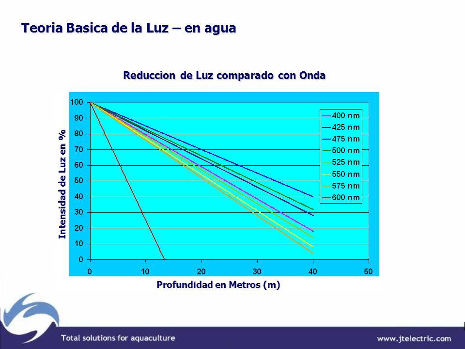 Reduccion de Luz comparado con Onda Profundidad en Metros (m)