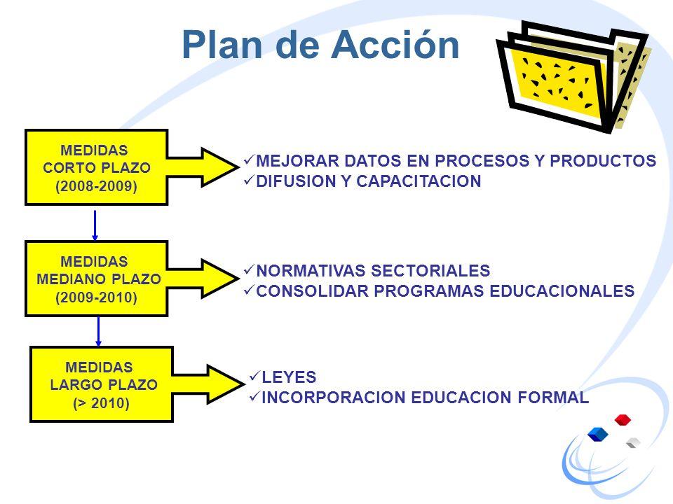 Plan de Acción MEJORAR DATOS EN PROCESOS Y PRODUCTOS