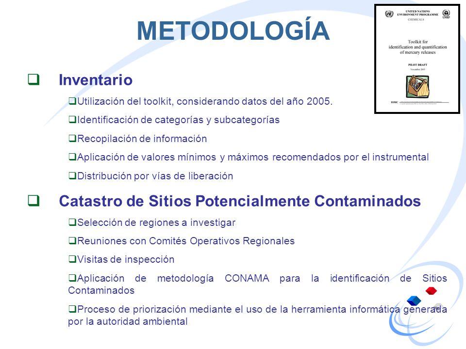 METODOLOGÍA Inventario Catastro de Sitios Potencialmente Contaminados