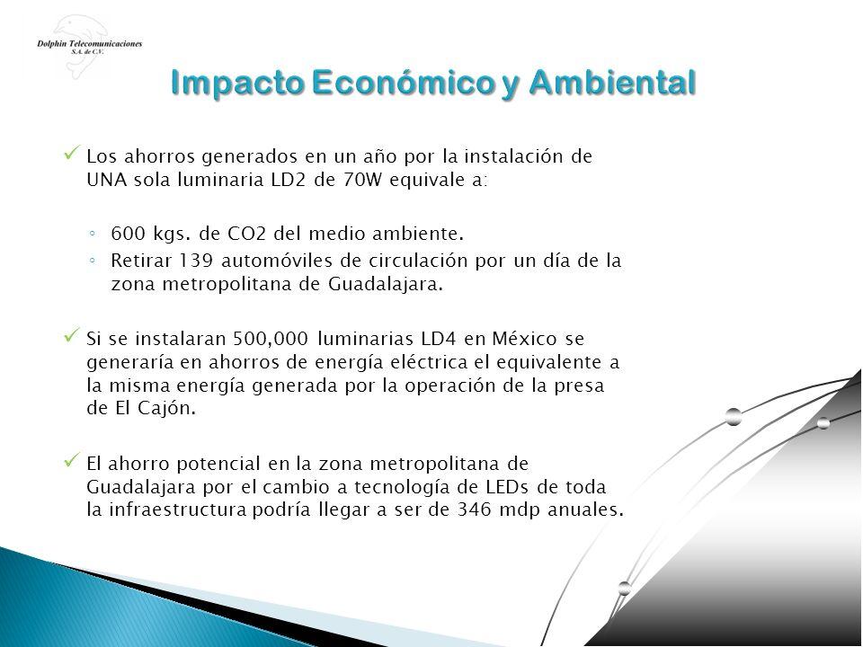 Impacto Económico y Ambiental