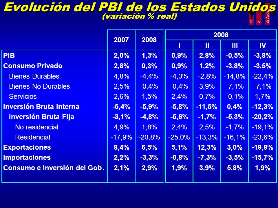 Evolución del PBI de los Estados Unidos (variación % real)