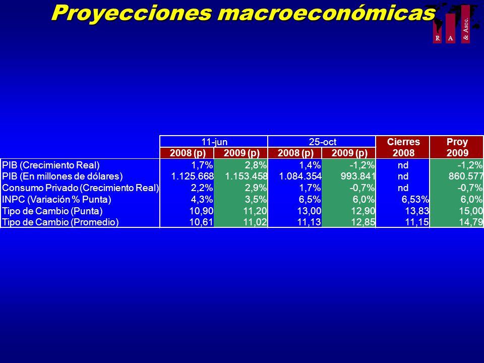 Proyecciones macroeconómicas