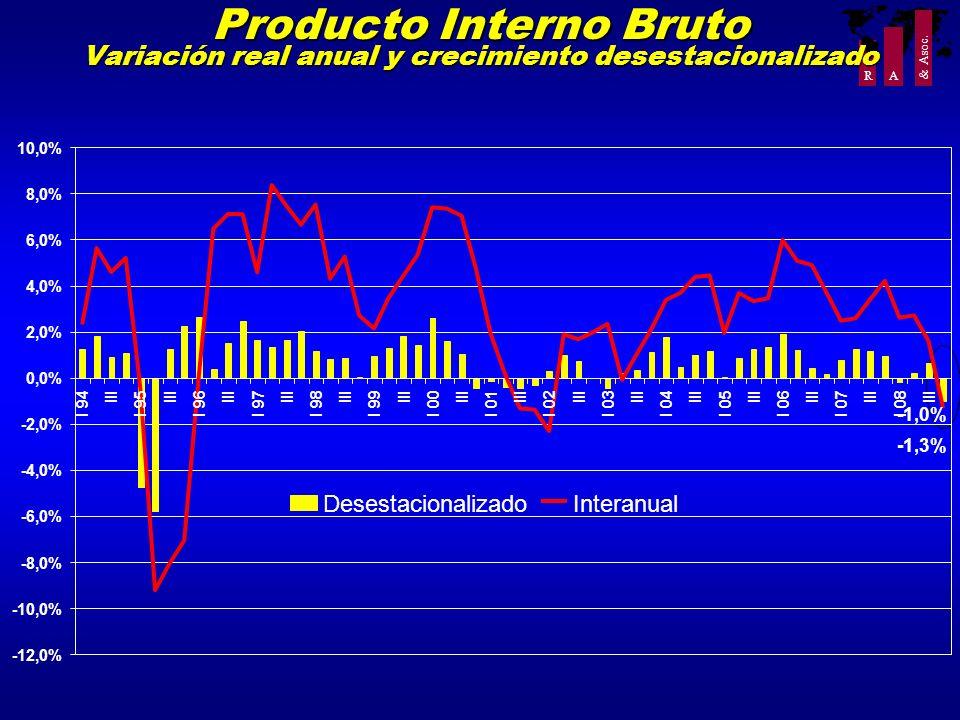 Producto Interno Bruto Variación real anual y crecimiento desestacionalizado