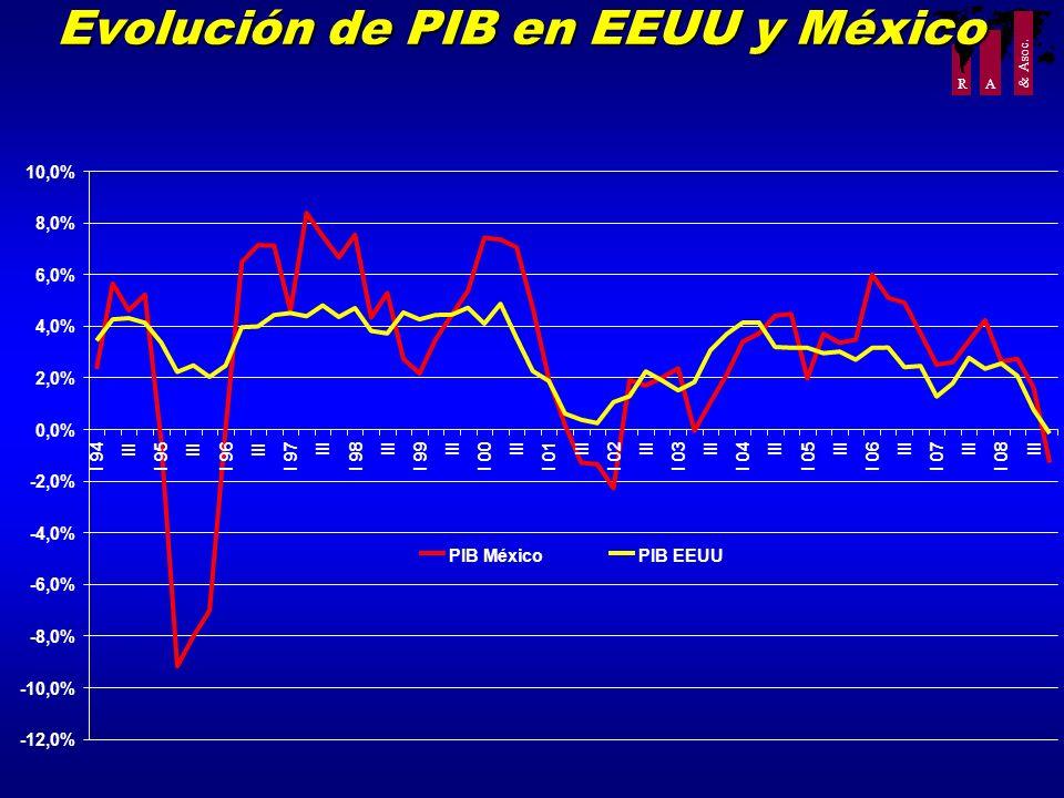 Evolución de PIB en EEUU y México
