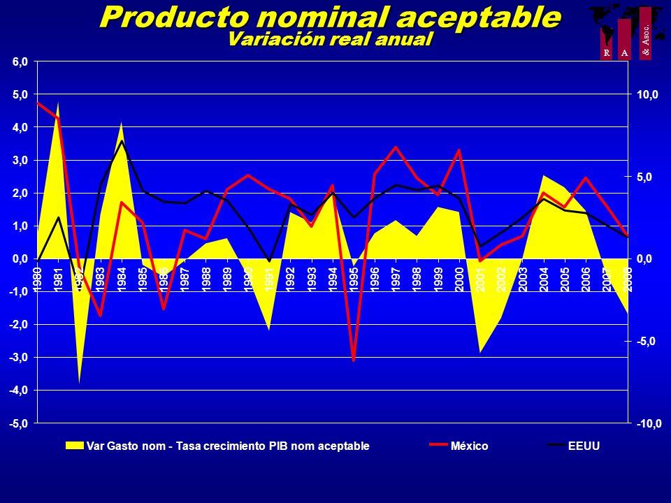 Producto nominal aceptable Variación real anual