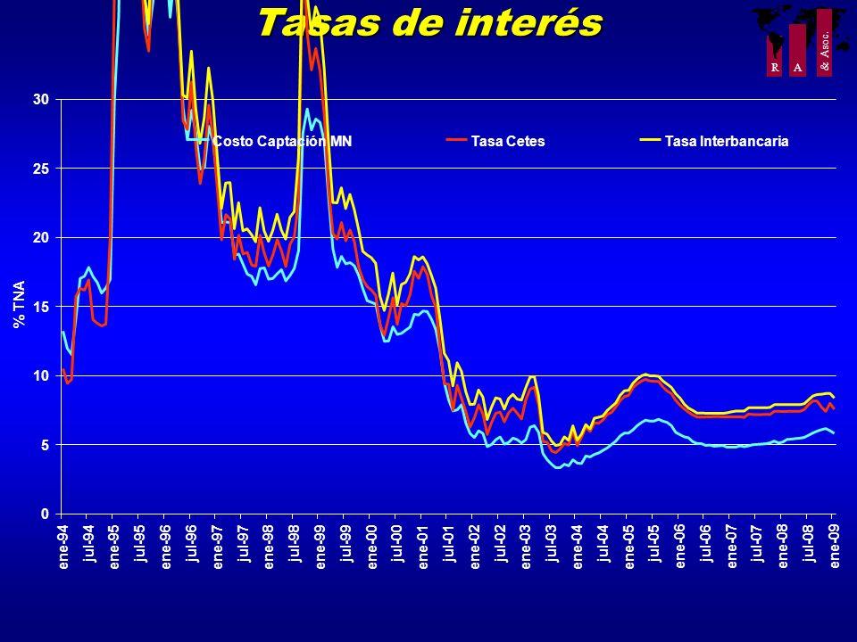 Tasas de interés 30 Costo Captación MN Tasa Cetes Tasa Interbancaria