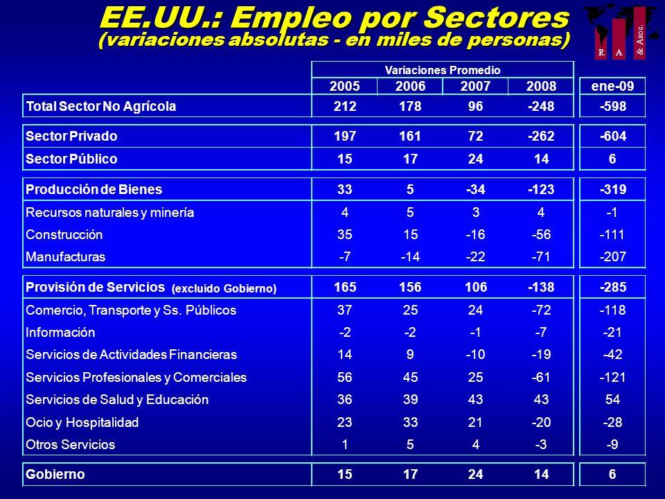 EE.UU.: Empleo por Sectores (variaciones absolutas - en miles de personas)