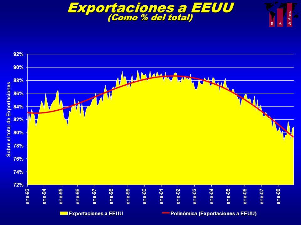 Exportaciones a EEUU (Como % del total)