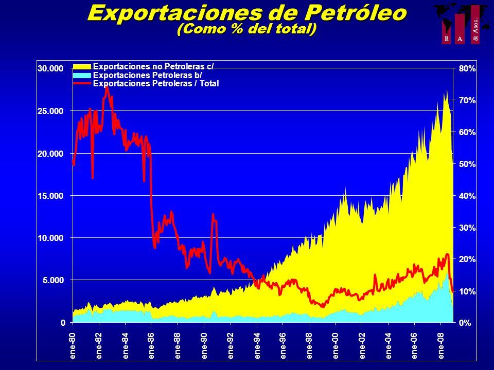 Exportaciones de Petróleo (Como % del total)