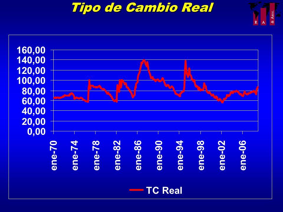 Tipo de Cambio Real 160,00. 140,00. 120,00. 100,00. 80,00. 60,00. 40,00. 20,00. 0,00. ene-70.