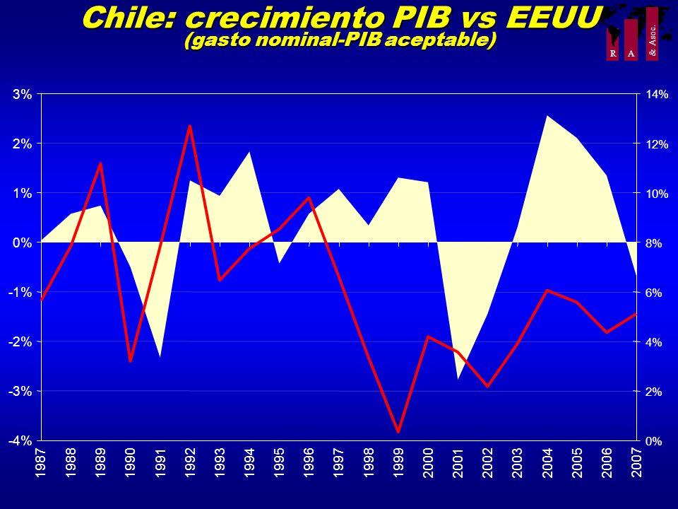 Chile: crecimiento PIB vs EEUU (gasto nominal-PIB aceptable)