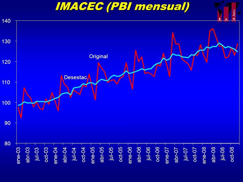 IMACEC (PBI mensual) 140 130 Original 120 Desestac. 110 100 90 80