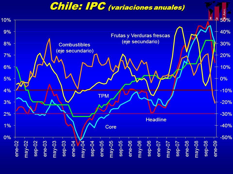 Chile: IPC (variaciones anuales)