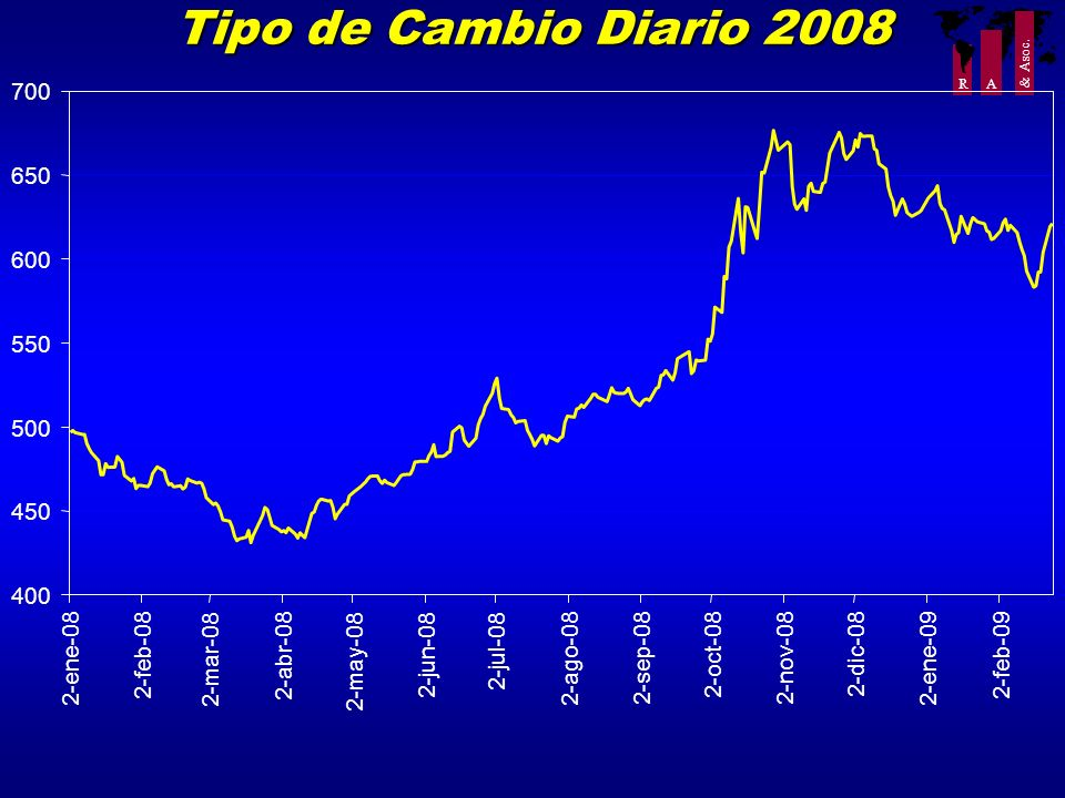 Tipo de Cambio Diario 2008 700 650 600 550 500 450 400 2-jul-08