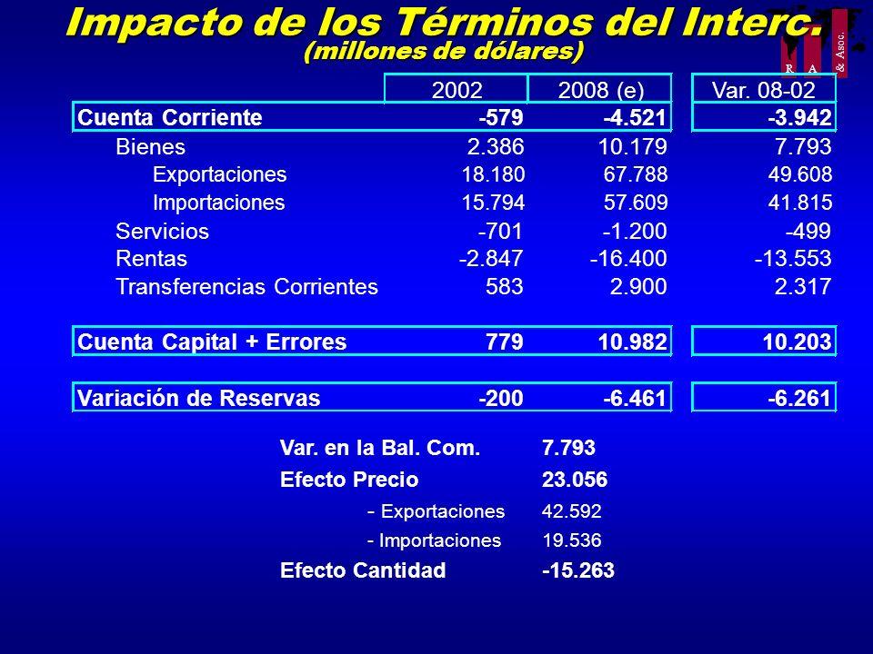 Impacto de los Términos del Interc. (millones de dólares)