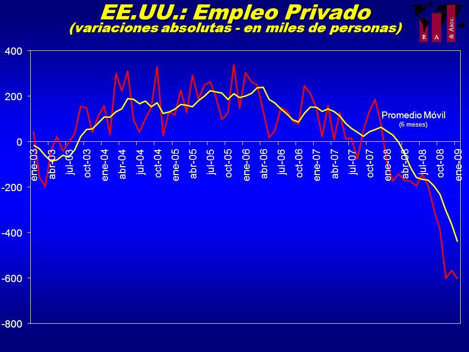 EE.UU.: Empleo Privado (variaciones absolutas - en miles de personas)