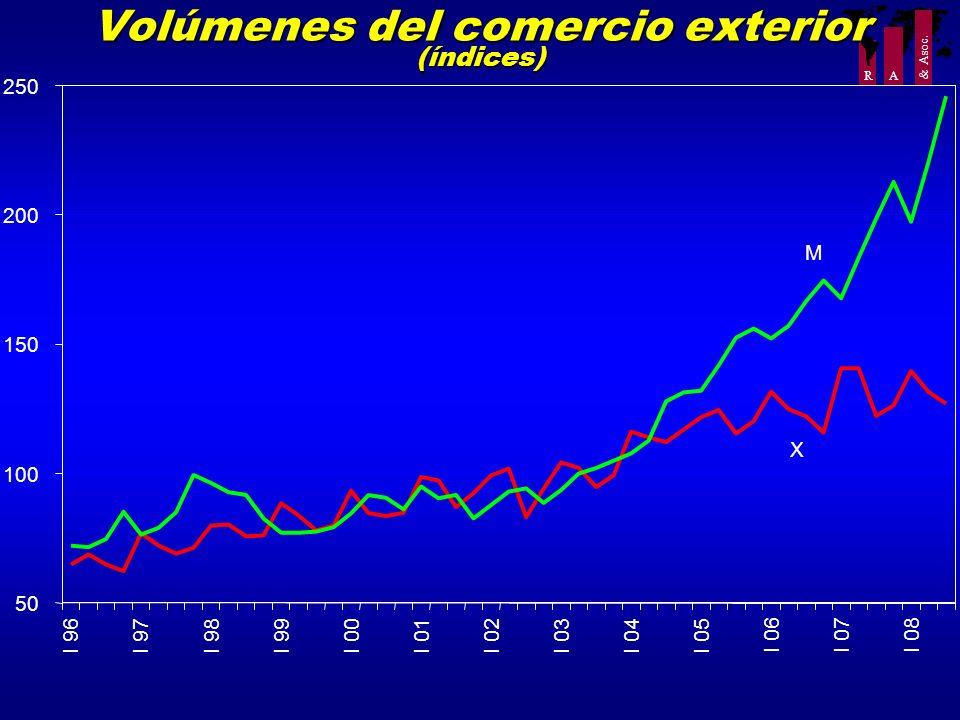 Volúmenes del comercio exterior (índices)