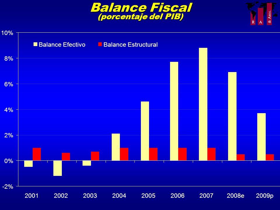 Balance Fiscal (porcentaje del PIB)