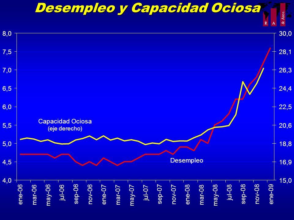 Desempleo y Capacidad Ociosa