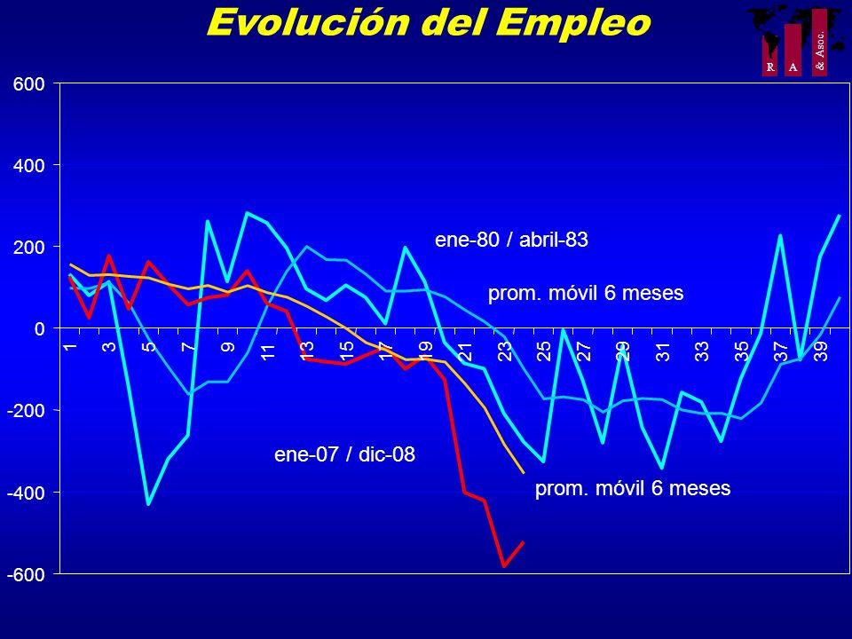 Evolución del Empleo ene-80 / abril-83 prom. móvil 6 meses