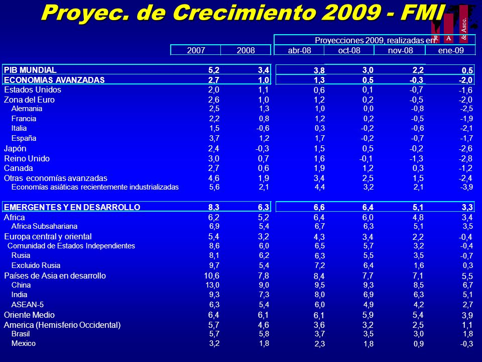 Proyec. de Crecimiento 2009 - FMI
