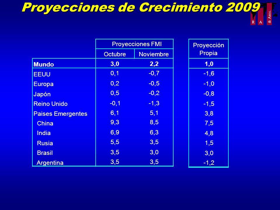 Proyecciones de Crecimiento 2009