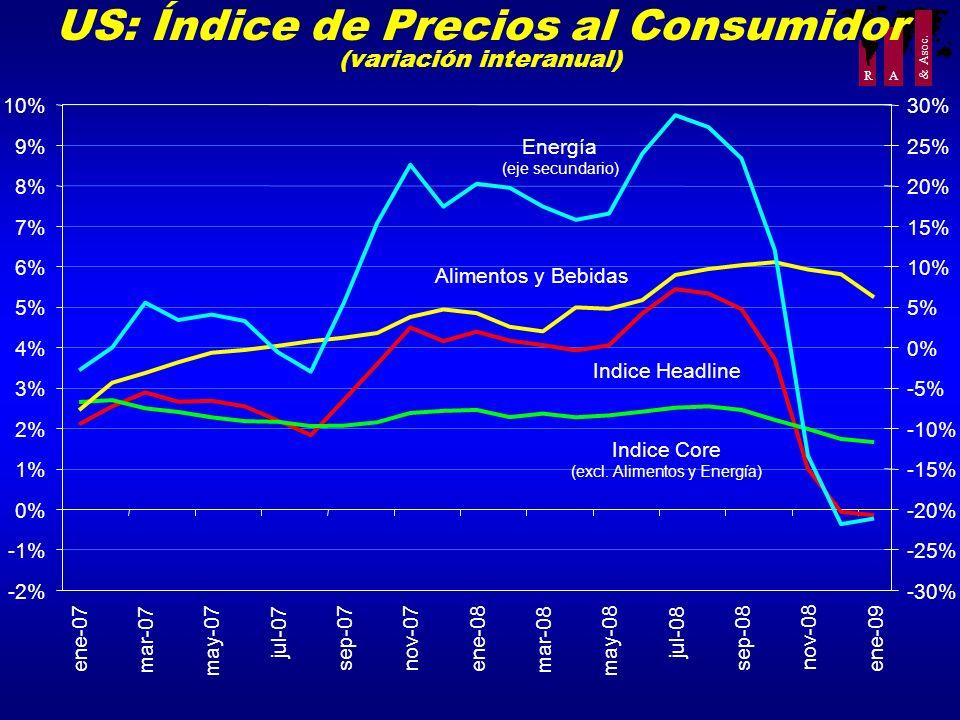 US: Índice de Precios al Consumidor (variación interanual)