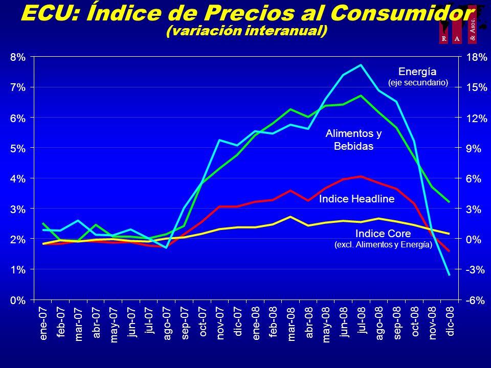 ECU: Índice de Precios al Consumidor (variación interanual)