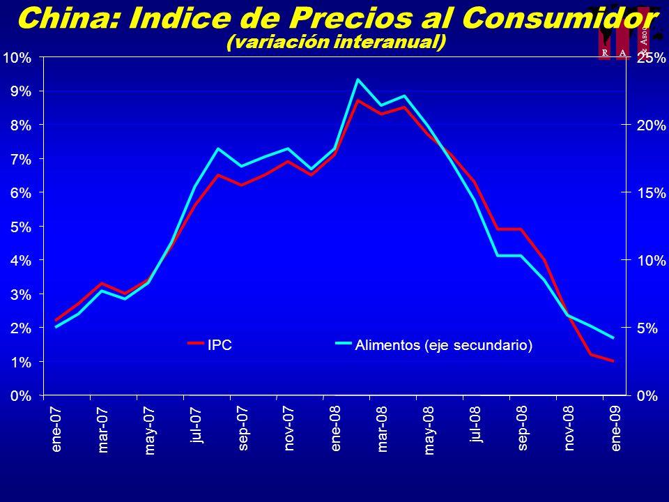 China: Indice de Precios al Consumidor (variación interanual)