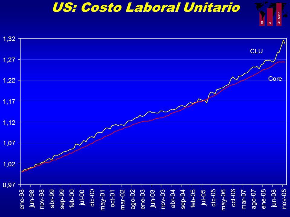 US: Costo Laboral Unitario