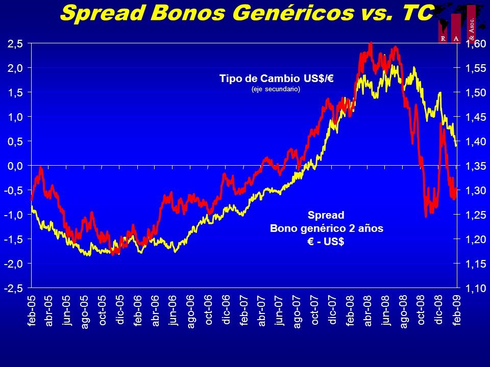 Spread Bonos Genéricos vs. TC