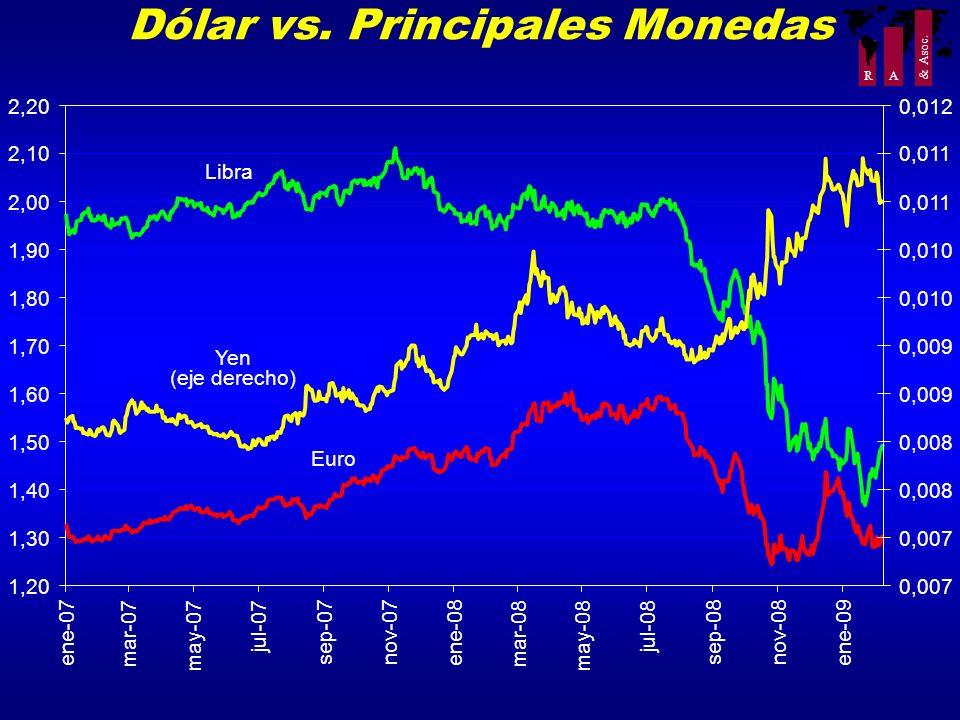 Dólar vs. Principales Monedas