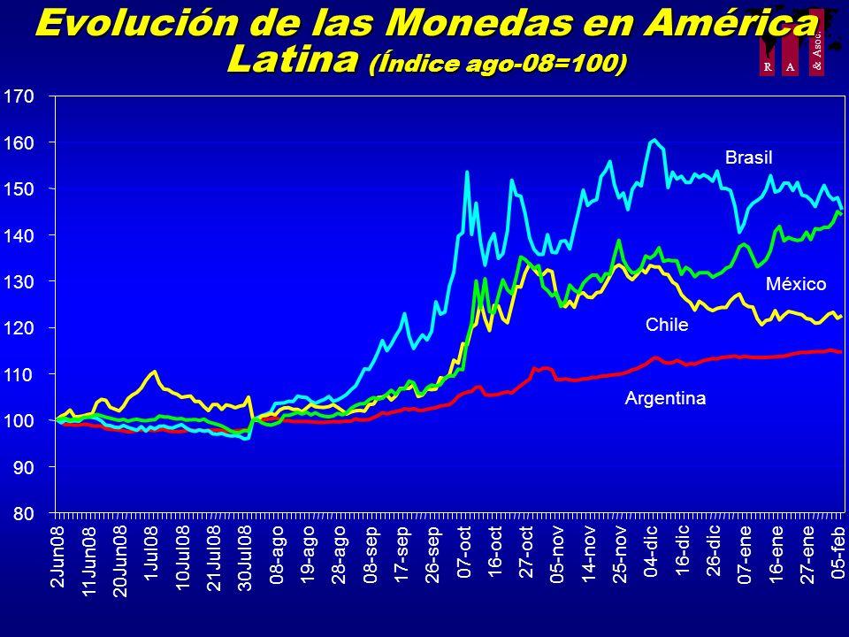 Evolución de las Monedas en América Latina (Índice ago-08=100)