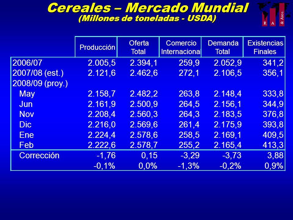 Cereales – Mercado Mundial (Millones de toneladas - USDA)