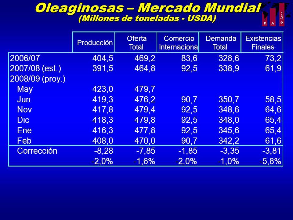 Oleaginosas – Mercado Mundial (Millones de toneladas - USDA)