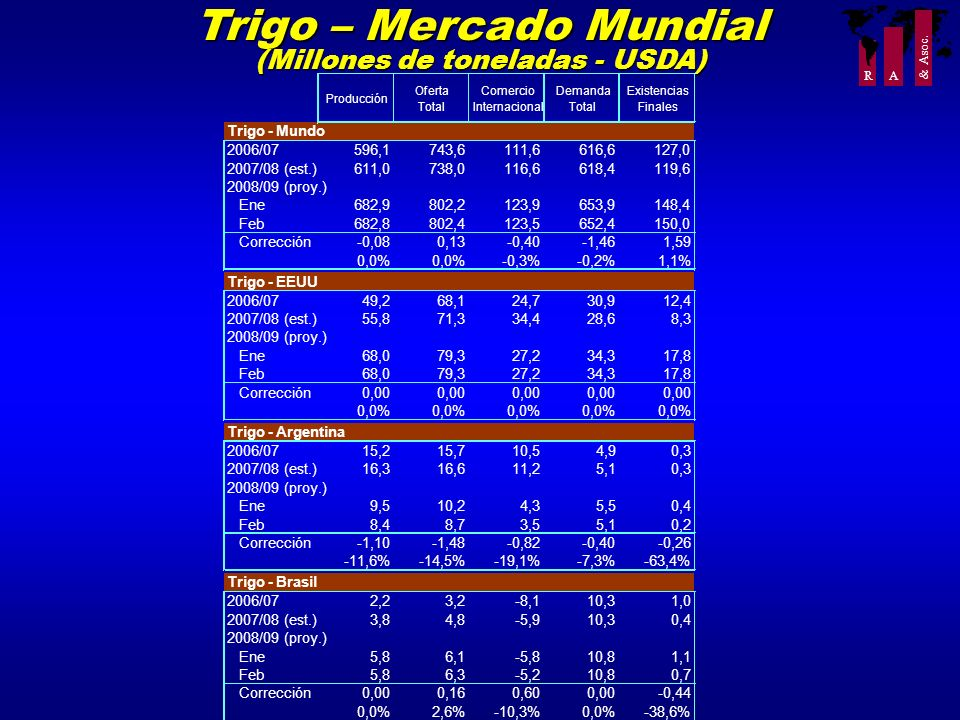 Trigo – Mercado Mundial (Millones de toneladas - USDA)