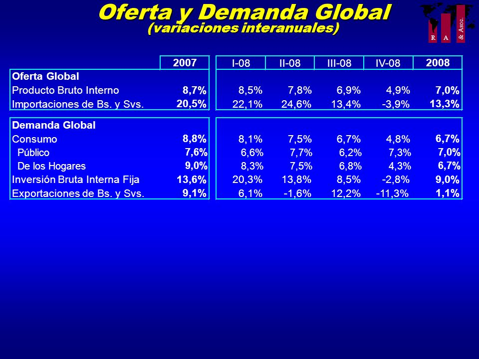 Oferta y Demanda Global (variaciones interanuales)