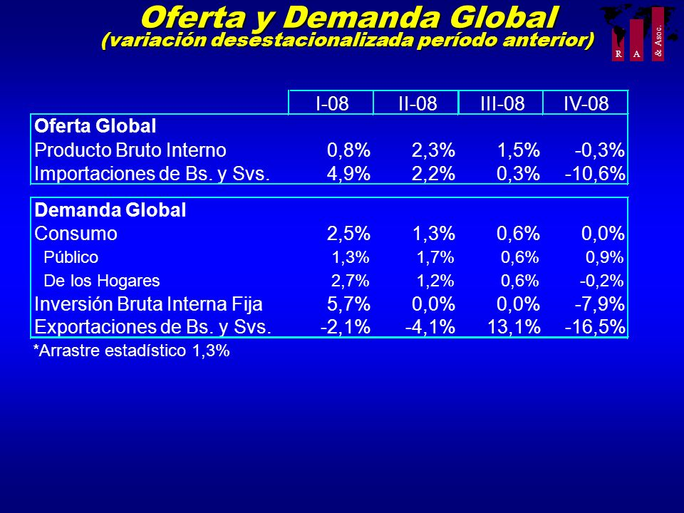 Oferta y Demanda Global (variación desestacionalizada período anterior)