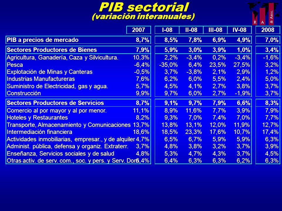 PIB sectorial (variación interanuales)