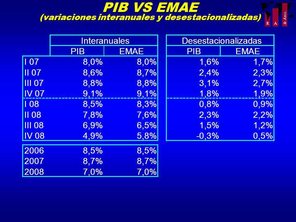 PIB VS EMAE (variaciones interanuales y desestacionalizadas)